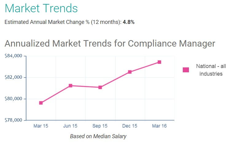 It Pays to Comply: Compliance Jobs Are Hot