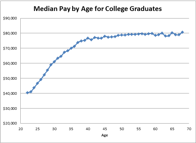 Median pay over time