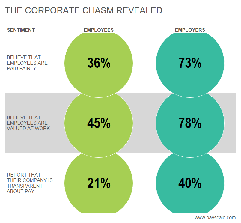The Corporate Chasm: Does Your Employer Think Like You?