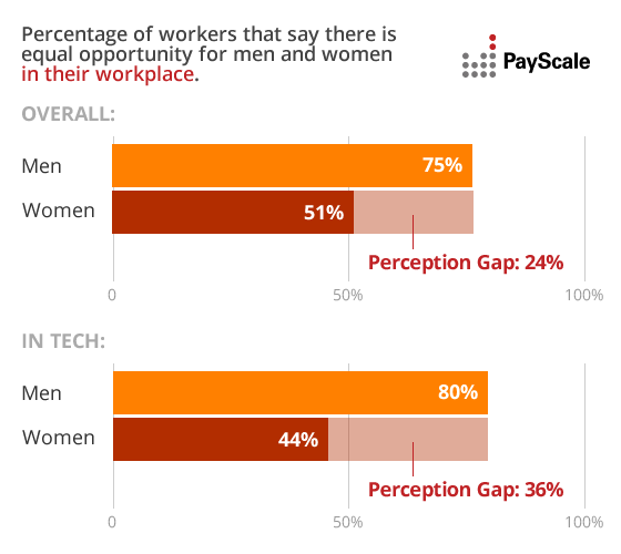 The Perception Gap: Women Half As Likely to Believe Women and Men Have Equal Opportunities in the Workplace