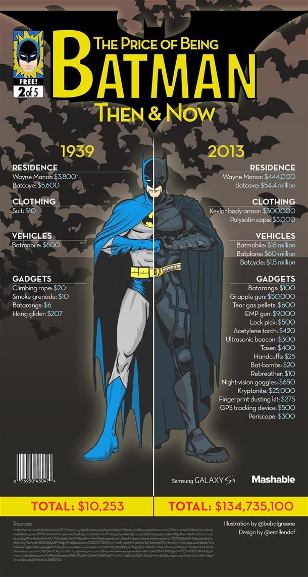 Batman Infographic