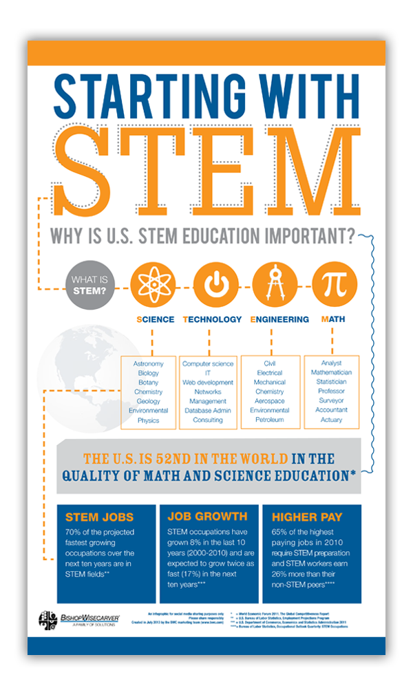 Why is STEM Education So Important?