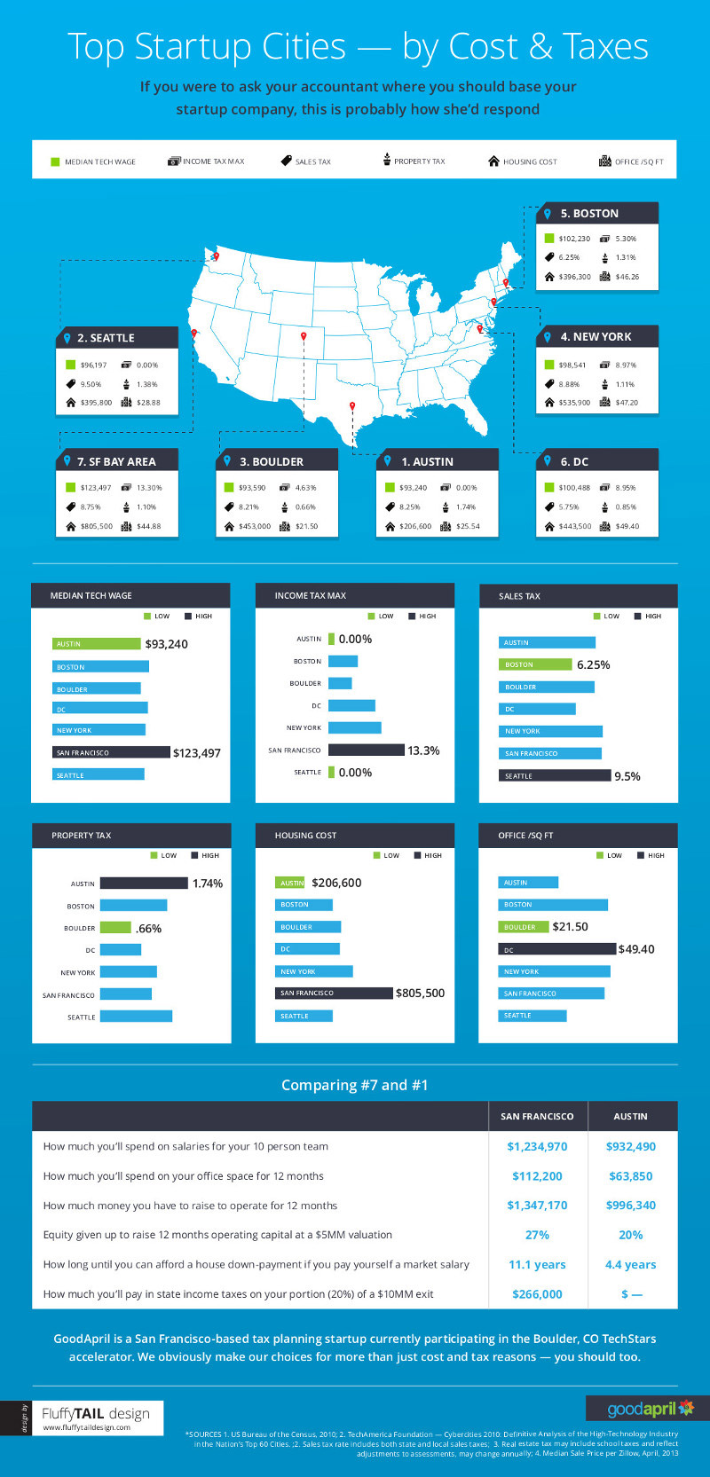 7 Top Cities for Startups [Infographic]