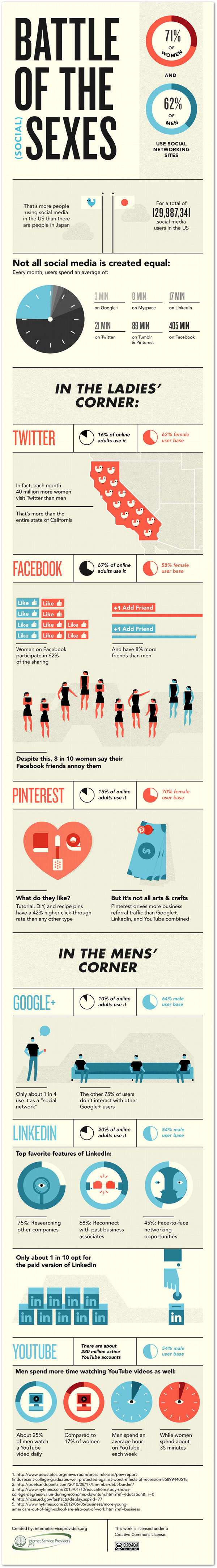 social media and gender