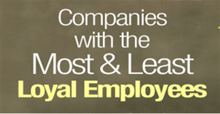 Which Company has the Most Loyal Employees?