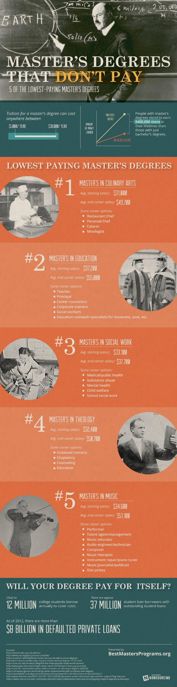masters degrees infographic