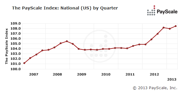 The PayScale Index is Cautiously Optimistic About Wages in Q2 2013