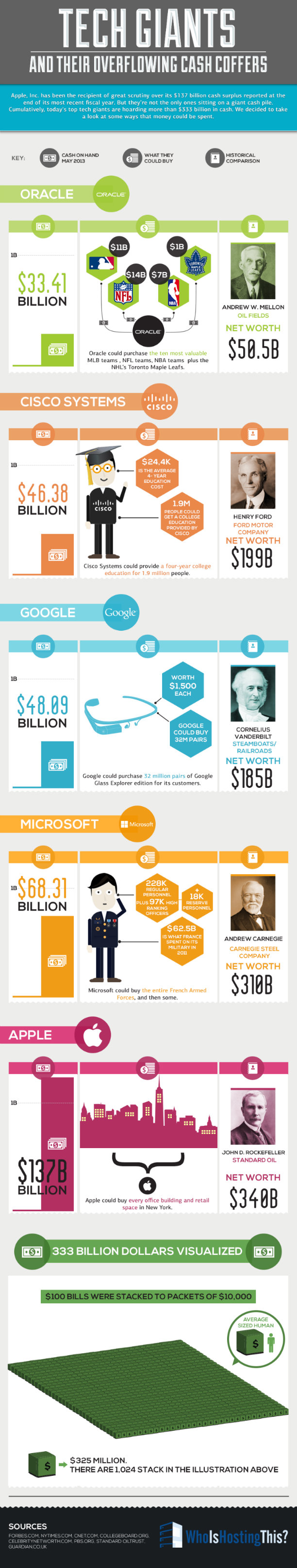 tech giants infographic
