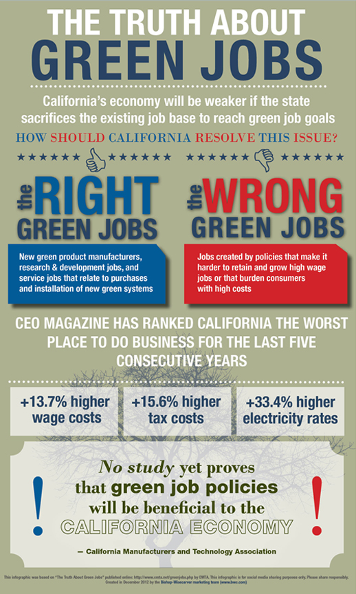 The Truth About Green Jobs [Infographic]