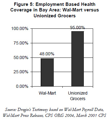 How Federal Law Helps Wal-Mart Fight Unionization