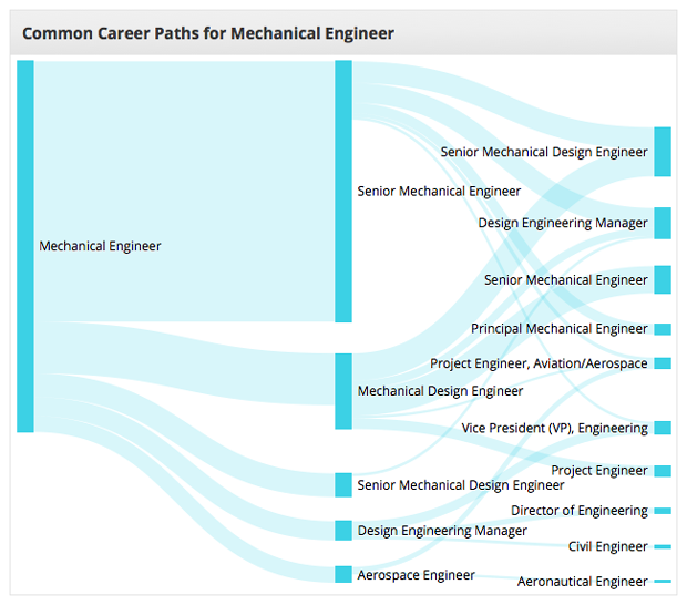 Mechanical Engineer Career Path Diagram