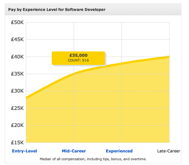 Software Engineer Salary Maturity Curve