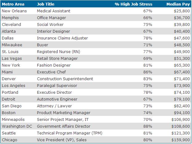 chart of stressful jobs