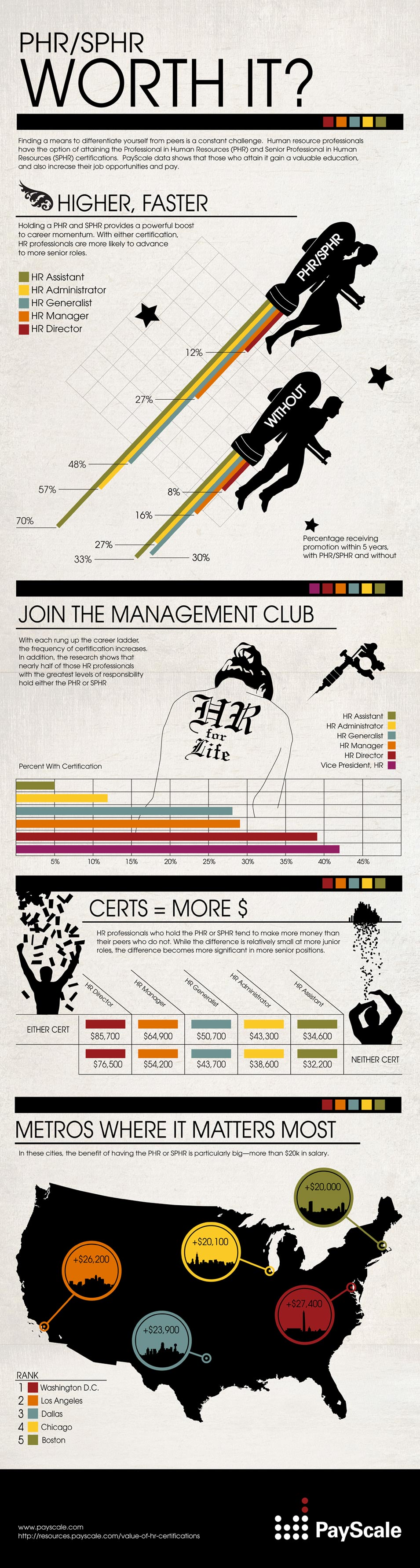 PayScale's 2012 Worth It Infographic