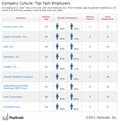 Company Culture: Top Tech Employers