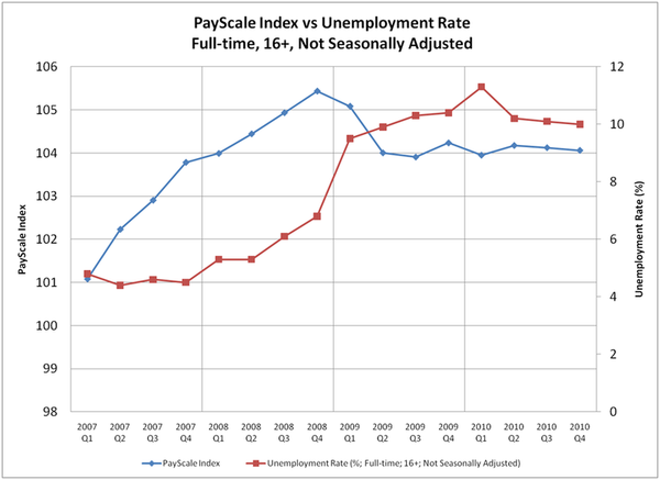 PayScale Index vs Unemployment Rate
