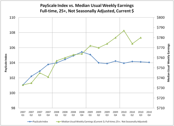 PayScale Index vs Usual Weekly Earnings