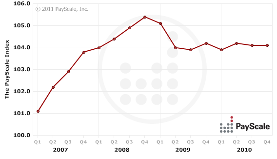 Payscale-index-chart