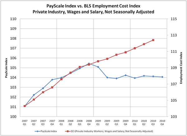 PayScale Index vs Employment Cost Index