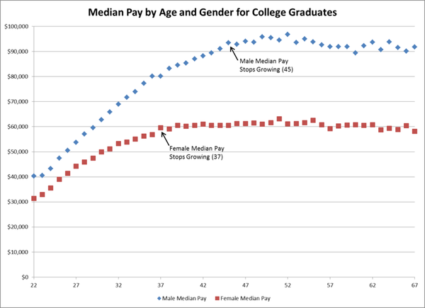 Pay by Age and Gender