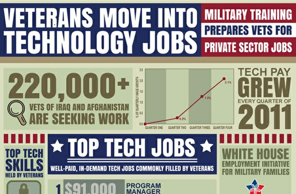 Ps_vets_technology