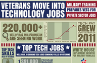 Top Jobs for Veterans