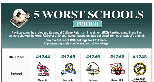 Intelligent Spending Best And Worst Colleges For Tuition Roi