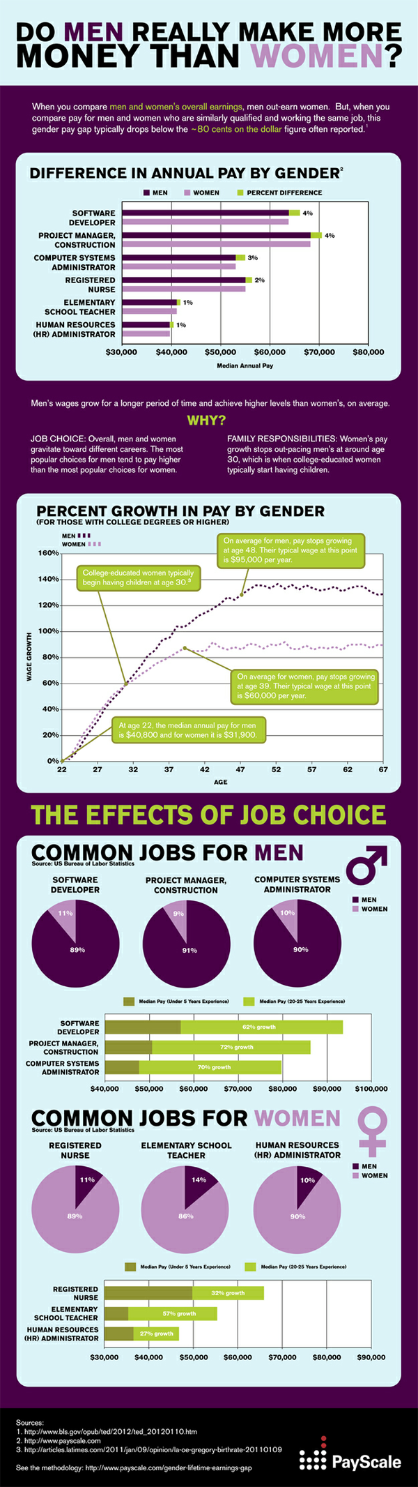 Gender Infographic 625