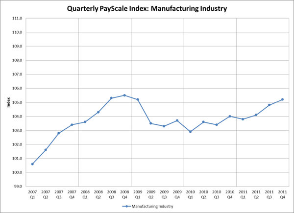 Manufacturing Industy