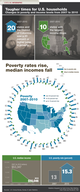 US Median Income vs. Poverty Rate: How Does Your State Measure Up? [infographic]