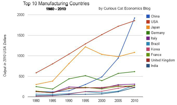 Curious-Cat-Economics-Blog-Graph