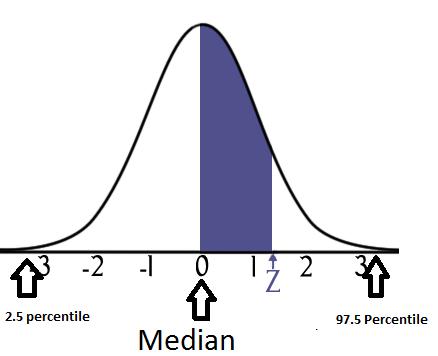 Median_distribution