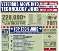 Veterans Move Into Technology Jobs