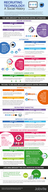 The Evolution of Social Recruiting Technology [infographic]
