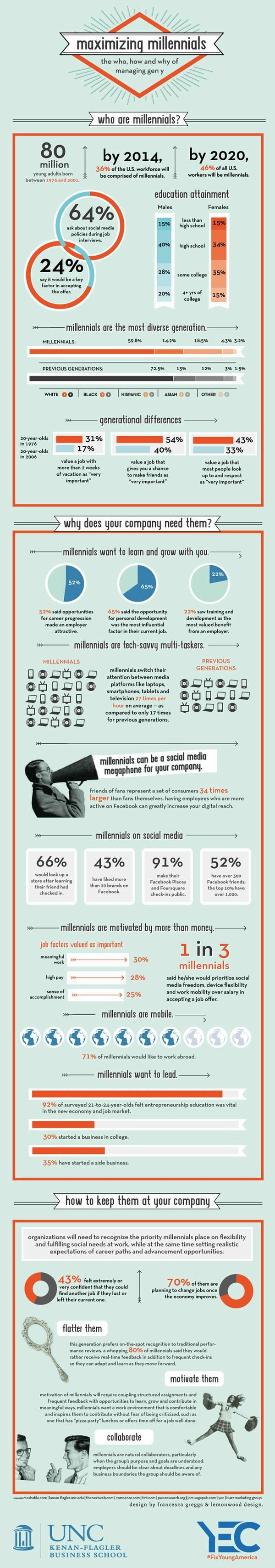 Millennials-jobs-social-media-9721