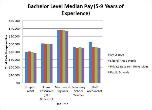 Bachelor-median-pay-by-school-type