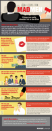 Why You Shouldn't Use 'Mad Men' Characters as Workplace Role Models [infographic]