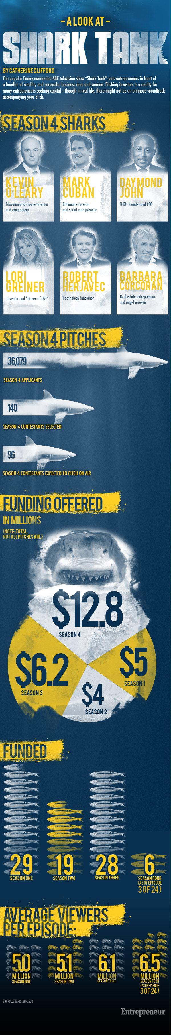Shark-tank-infographic