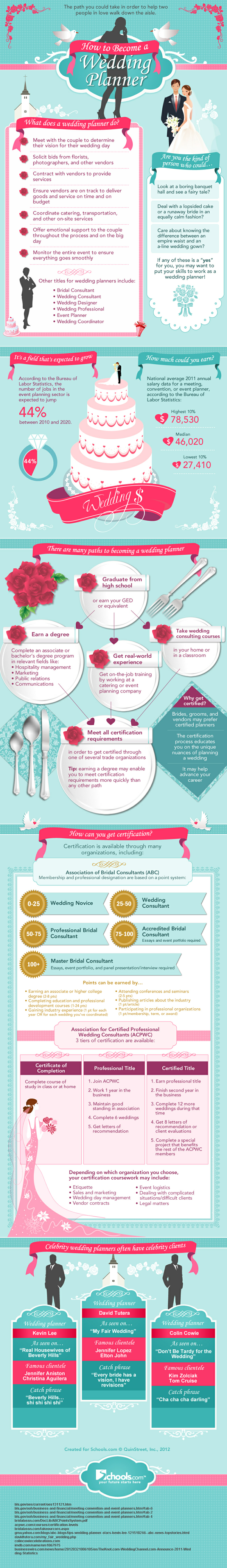 how to become a wedding planner infographic