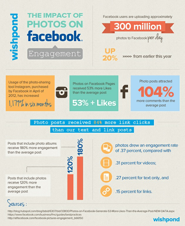 371697-infographic-the-impact-of-photos-on-facebook-engagement
