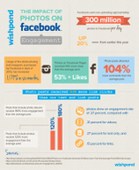 Want to Be Popular on Facebook? Add Photos [infographic]