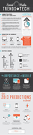 What Will the 2013 Digital Landscape Look Like? [infographic]