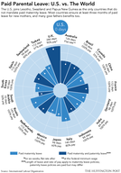 Paid Parental Leave: U.S. vs. The World [infographic]