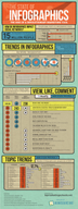 Rise of Infographics: Marketing in the Social Media Age [infographic]