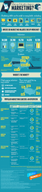 What Can I Do With a Degree in Marketing? [infographic]