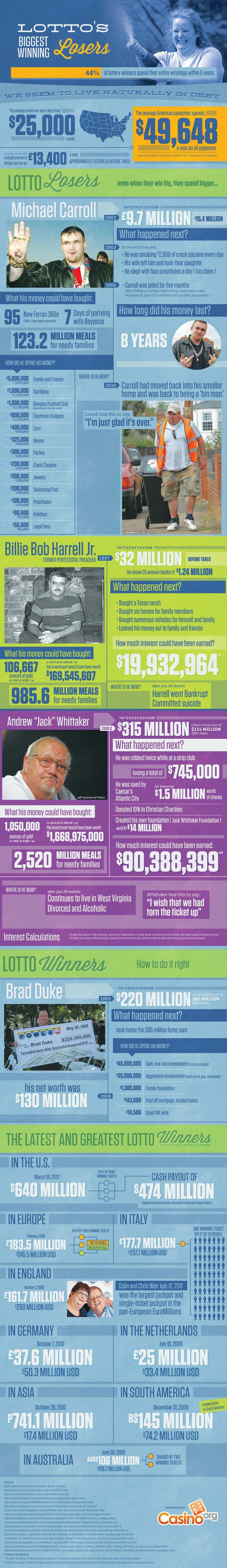 Lotto-losers