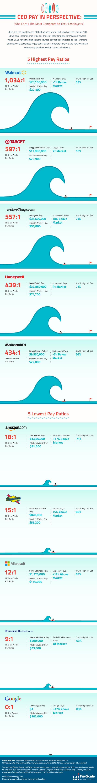 Ceo-infographic_rev2-625