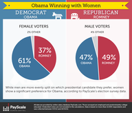 Election Stats: Obama Winning With Women