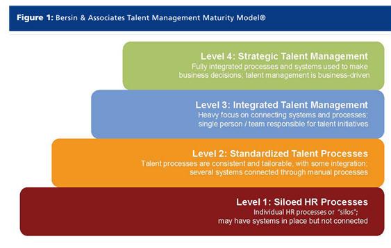 Bersin maturity model