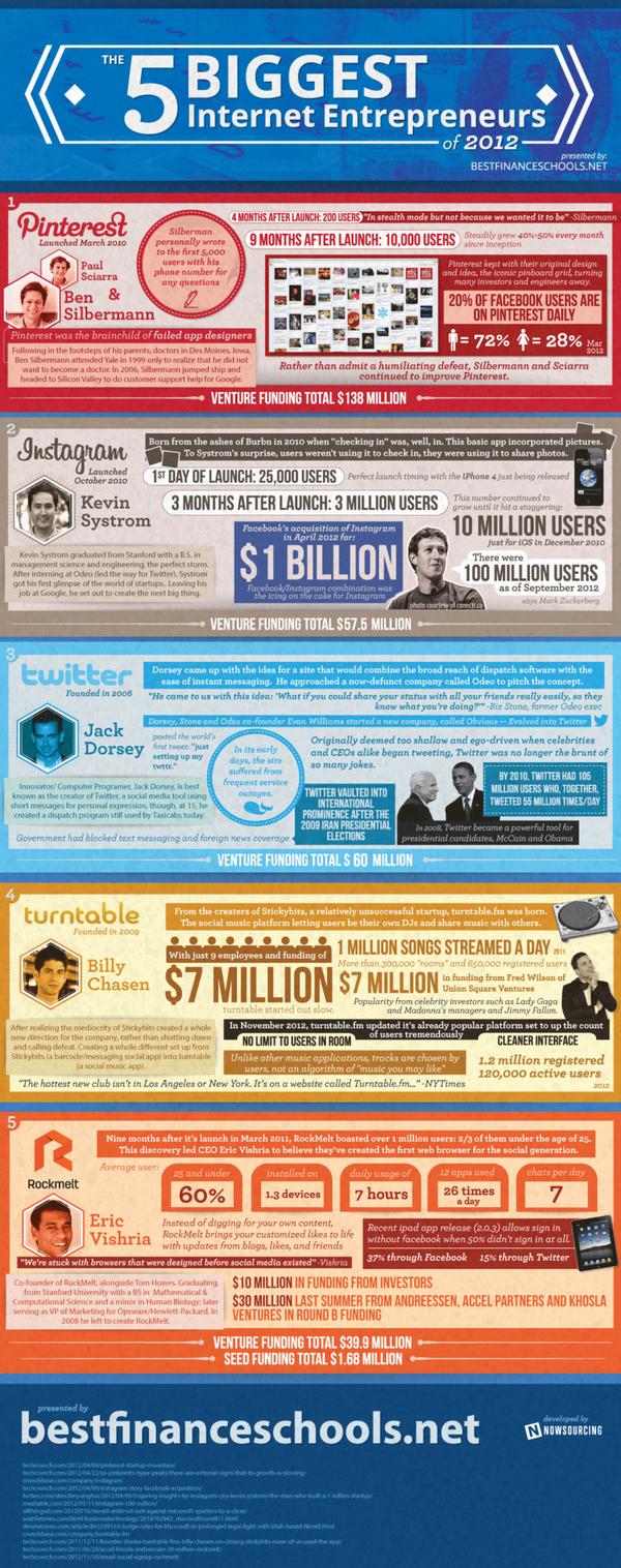 Internet-entrepreneurs